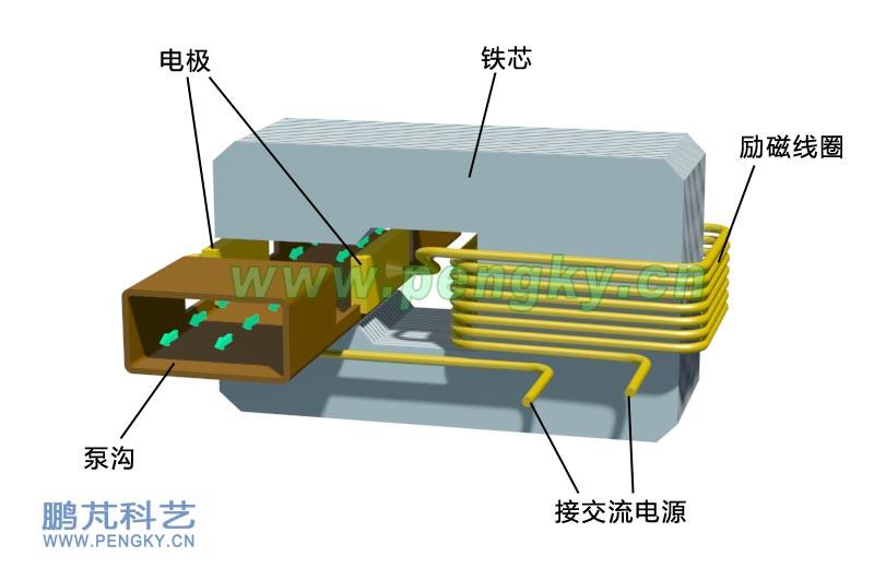 在磁流体概述课件中已介绍了导电流体受电磁力作用而流动的原理,这里介绍电磁泵的基本结构。图1是结构示意图,输送流体的管道称为泵沟,由非磁性材料制成,对于铅锡等低熔点液态金属可用非磁性金属材料制成,对于高熔点液态金属就必须用耐高温的材料制成,例如铝溶液必须用耐高温耐腐蚀的特殊陶瓷材料。由于永磁体的居里点(当永久磁铁加热到一定温度时,原来的磁性就会消失,该温度即居里点)较低,在温度较高时会失去磁性,所以永磁体不宜贴住泵沟,永磁体通过磁轭向泵沟提供磁场,这样既可以避免永磁体接触高温,又可以把较大截面永磁体的磁通集