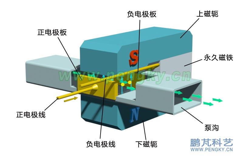 对于铅锡等低熔点液态金属可用非磁性金属材料制成