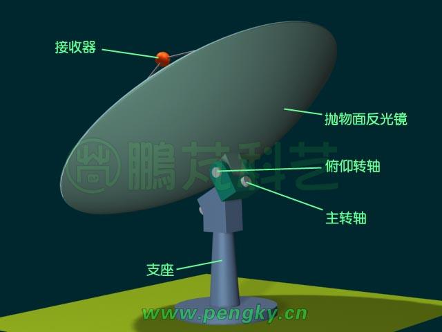 通过太阳在天空中的位置计算来控制跟踪的方法称为视日跟踪法。在结构上常采用地平坐标系跟踪与极轴式跟踪两种方式。 地平坐标系跟踪 建立在地平坐标系,是通过太阳的高度角与方位角来寻找太阳的位置,在需要跟踪太阳的太阳能装置安装两根转轴,一根垂直于地面用来调整方位角称方位轴,另一根与地面平行用来调整高度角称俯仰轴,地平坐标系跟踪方式也称为双轴跟踪方式。通过计算机算出每天每时的太阳的高度角与方位角即可对准太阳。由于太阳的高度角与方位角都在不停变化,所以两个轴都要不停的转动才能对准太阳。 极轴式跟踪 建立在赤
