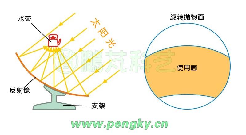 聚光太阳灶-聚光太阳能热利用-鹏芃科艺