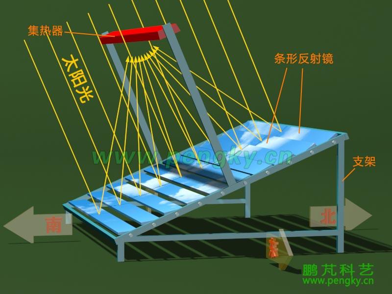 由于接收器不具备汽水分离能力,输出的蒸汽中会有液态水存在,这样的蒸汽不利于汽轮机运行,必须进行汽水分离,把分离出来的蒸汽进一步加热成过热蒸汽去推动汽轮机,把分离出来的水送回接收器加热。 把条式菲涅尔聚光集热装置分为两部分,其中一级菲涅尔聚光集热装置把水加热成含水的水蒸气,含水的水蒸气(两相流)进入汽水分离器,分离出的水通过水泵再次进入一级菲涅尔聚光集热装置加热,分离出的蒸汽则送入二级菲涅尔聚光集热装置继续加热成为过热蒸汽,过热蒸汽推动汽轮机可以提高汽轮机的效率,这样的组成成为循环式菲涅尔聚光太阳能发电系统