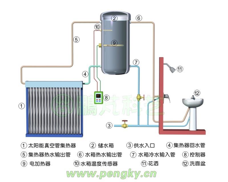 平板式太阳能_自然循环太阳能热水系统及应用-太阳能热水系统-鹏芃科艺