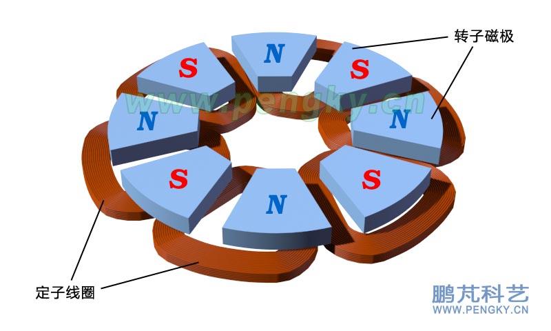在交叉单层线圈无铁心盘式永磁发电机课件中介绍了交叉单层线圈定子结构,这种线圈制作较复杂,不适于DIY制作,本课件介绍一种平铺单层线圈结构,这种线圈是顺序铺放,不用交叉,制作简单,适合手工制作。 图1是一个6线圈定子的线圈排列图,6个线圈按60度排列在一个圆周上。