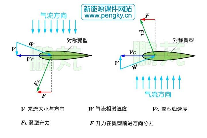 威尔斯涡轮机的气动原理图片