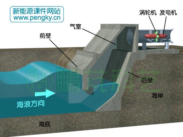 顶部模型设计图