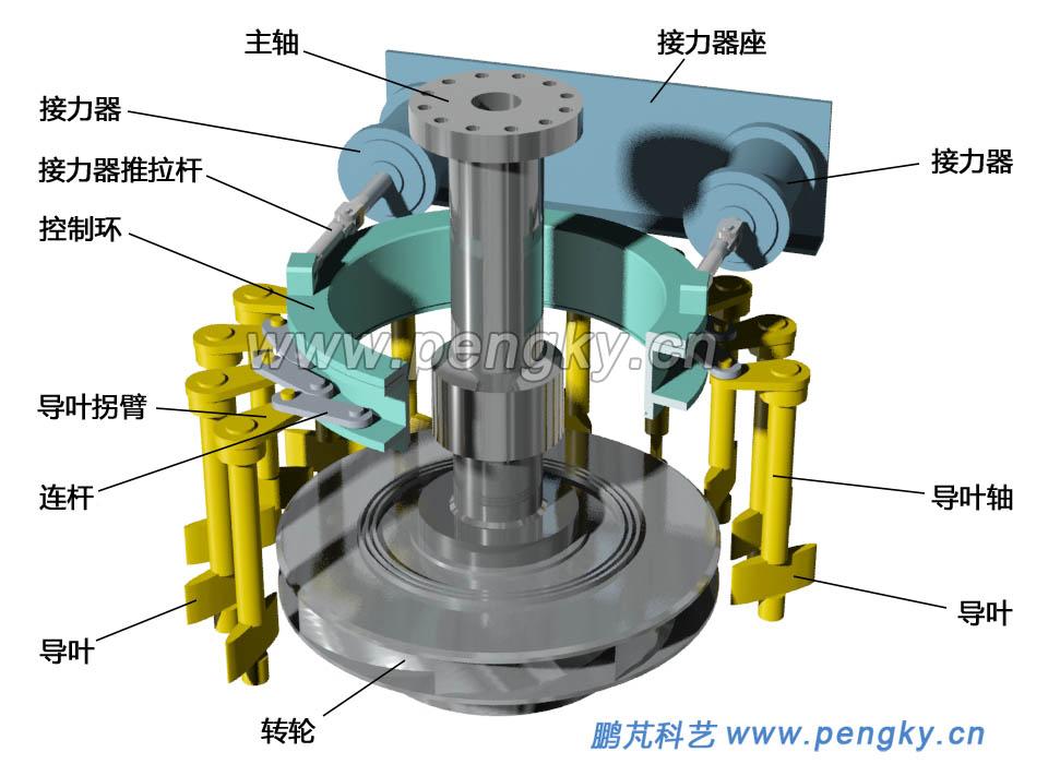 水泵水轮机-抽水蓄能电站-鹏芃科艺图片