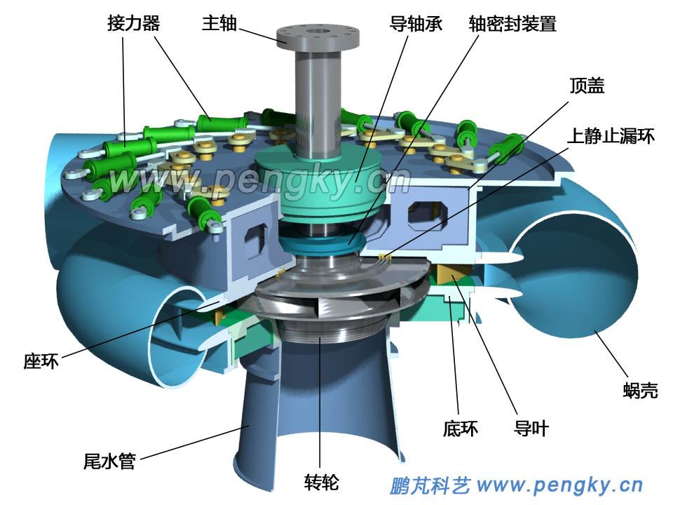 水泵水轮机-抽水蓄能电站-鹏芃科艺