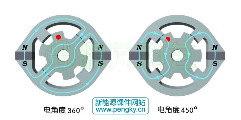 4 6极双凸极发电机原理 磁阻电机系列 鹏芃科艺高清图片