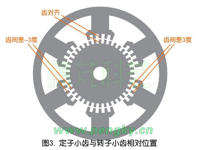 步进电动机工作原理(1)