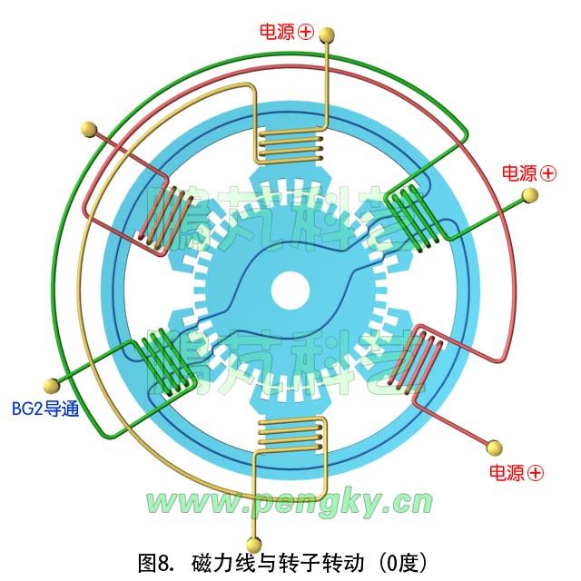步进电动机工作原理第2节-磁阻电机系列-鹏芃科艺