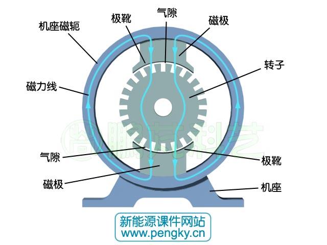 直流电机的电磁结构