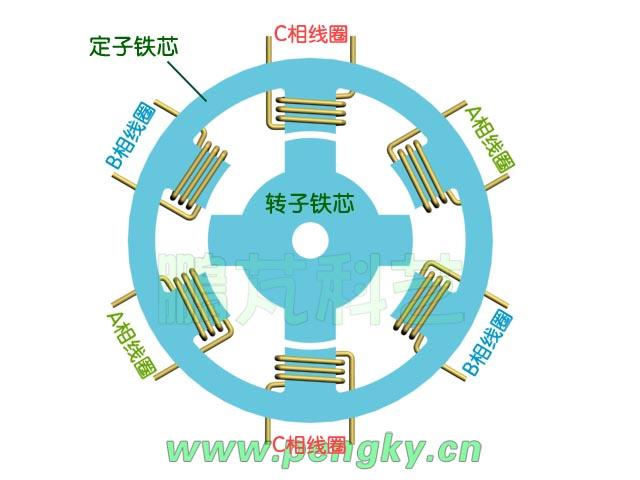 磁阻电机励磁绕组分布图
