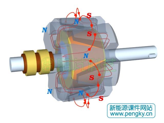 爪極發電機構造-發電機系列課件-鵬芃科藝