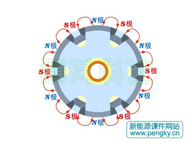 为了发电机的散热,在轴上还要装上风扇,这就是一个完整的转子.