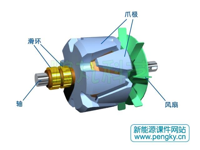 爪极发电机具有制造简单、成本低廉的特点,主要用在小型发电场合,特别是汽车发电机。其实它也是一种多极发电机,只不过转子励磁的磁极使用的是爪状磁极。下面介绍一种6对磁极的爪极发电机。 发电机定子铁芯由导磁良好的硅钢片叠成,在铁芯内圆均匀分布着36个槽,用来嵌放定子线圈。