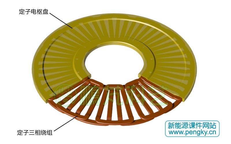 图6是盘式无铁心发电机的轴剖视图,可看清定子,转子,机座(外壳)间的