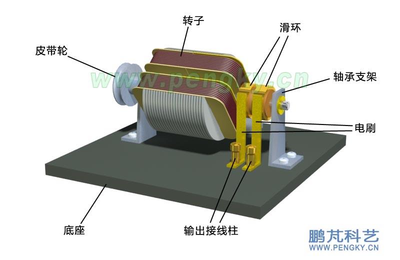 单相永磁交流发电机模型