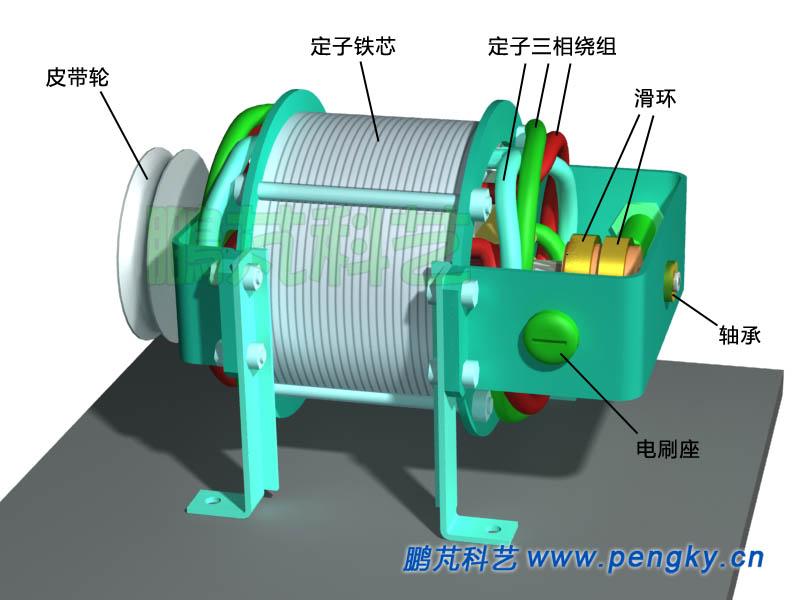 三相交流发电机模型图片