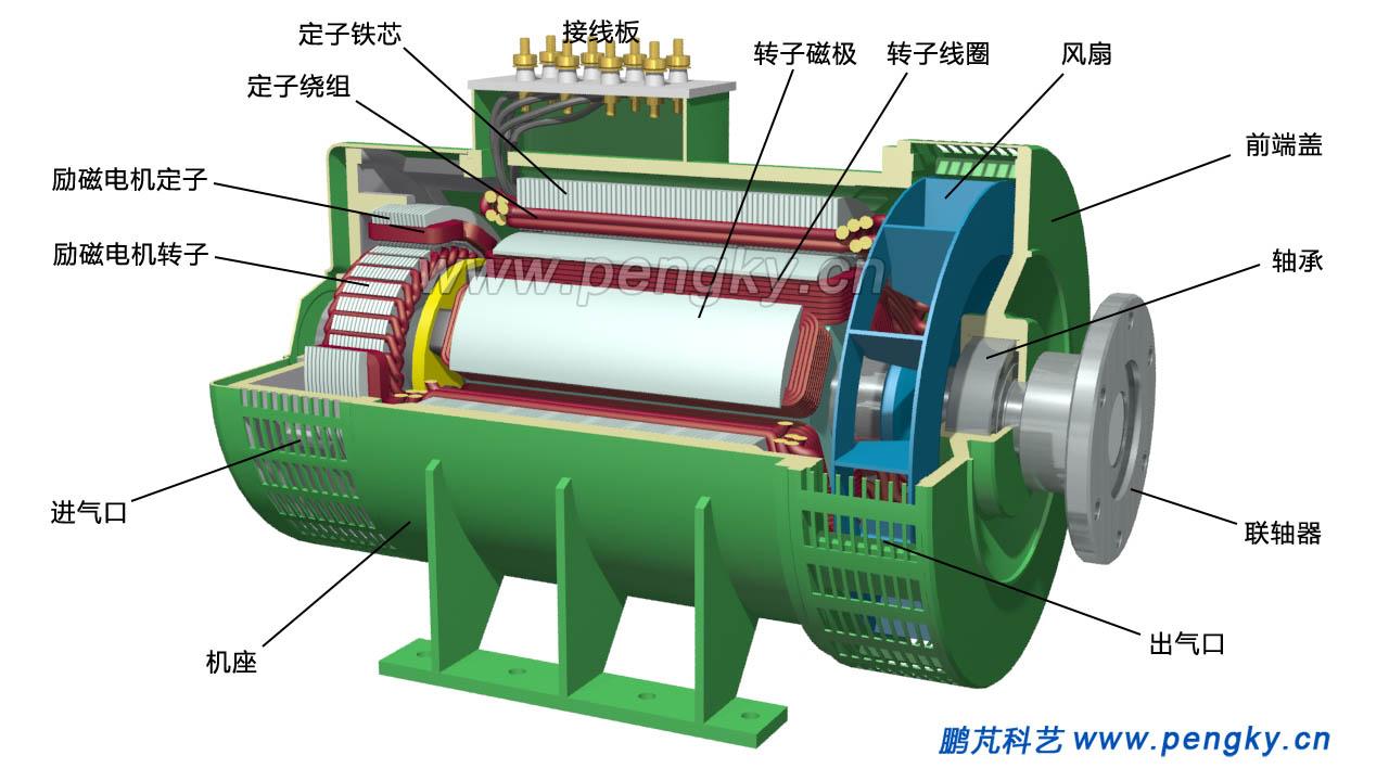 柴油发电机的剖视图