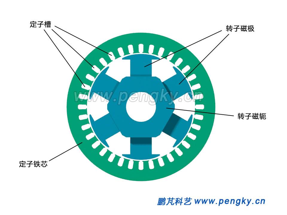 6极发电机定子与转子铁芯截面图