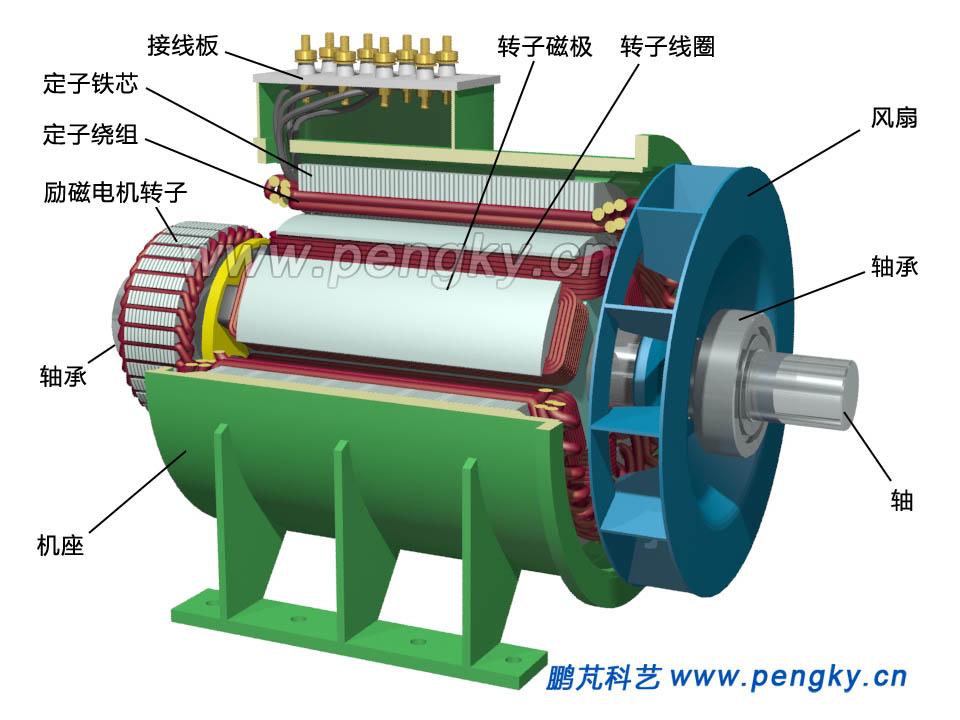 柴油发电机安装转子