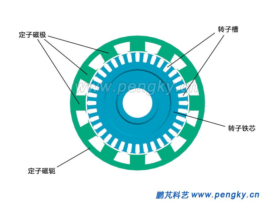 励磁发电机的定子铁芯与转子铁芯截面图