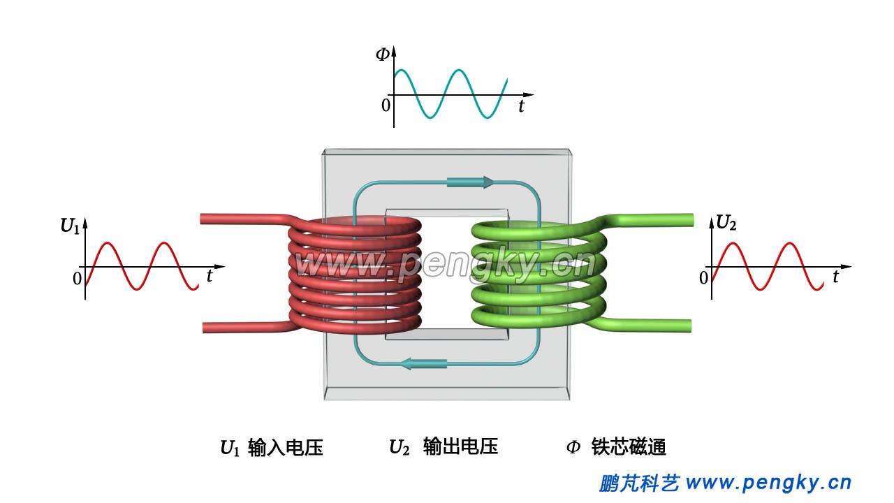单相发电机线圈绕法图解