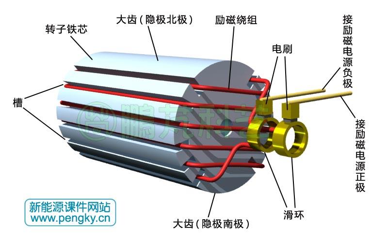 图2是汽轮发电机定子铁芯与转子铁芯截面图,中部是转子铁芯,外部是