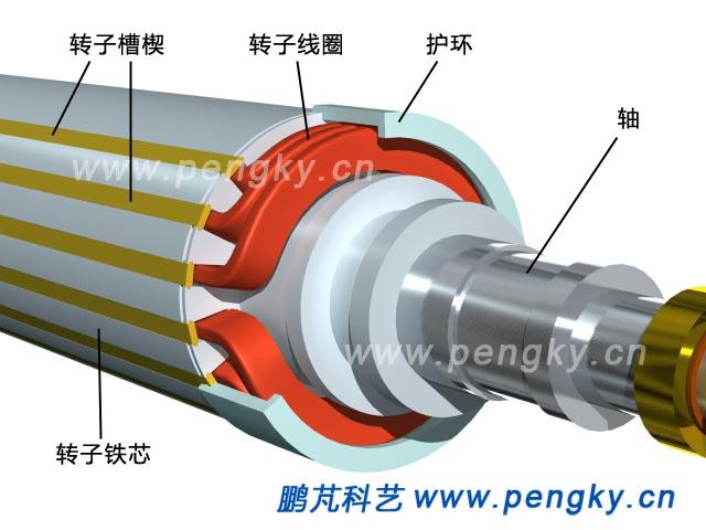 这里介绍汽轮发电机的构造,由于发电机大小不同,结构也不相同,但主要部分的结构与功能相同,本课件就汽轮发电机的基本结构与组成进行介绍,为显示清楚,定子与转子槽数都较少,定子线圈外形按导线绕制的线圈绘制(不是用铜条或铜管连接成的线圈)。发电机主要部件结构则参考大中型汽轮发电机绘制。 发电机主要由转子与定子组成。汽轮发电机是同步发电机,由于汽轮机的转速很高,故汽轮发电机的转子只有一对磁极,在额定转速每分钟3000转时输出50赫兹的三相交流电。下面通过一个汽轮发电机模型来介绍汽轮发电机的基本构造与组成。