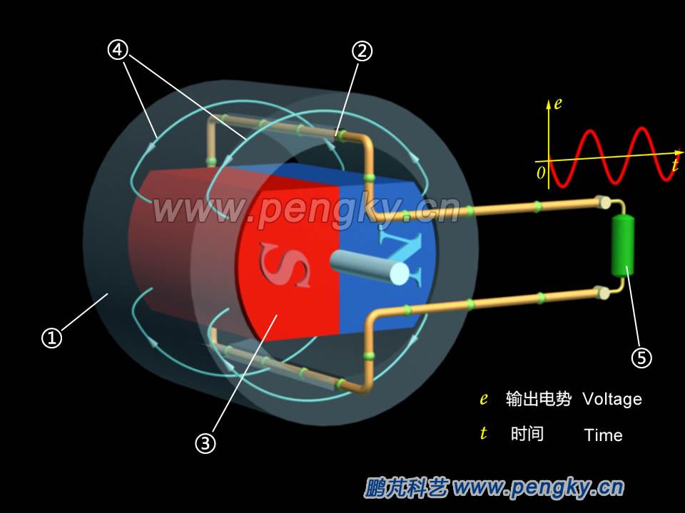 转子作匀速旋转时,线圈就感生交流电流,画面中绿色小球运动的方向表示感应电流的方向、运动的速度表示感应电流的大小。 在这个模型中感生电压的频率与转子转速完全相同,感生的电压的变化与转子旋转完全对应,当转速为每秒50转(50r/s)或每分钟3000转(3000r/min)时,发出的交流电频率为50赫兹(Hz)。由于定子绕组只有一个线框,只能发出单相交流电。有关三相交流发电机请到三相交流发电机原理模型课件。 这种旋转磁场的发电机称为旋转磁极式同步发电机。在以下动画中从旋转电枢模型开始介绍,再介绍旋转磁极式同步发