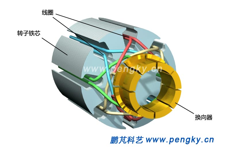 电动机旋转部分是转子,在电机中起着机械能与电能之间转换的部件称为电枢,直流电机的电枢就是转子。转子安装在两个磁极之间。为减小两磁极间的磁阻,增强两磁极间的磁通密度,转子铁芯(电枢铁芯)由导磁良好的材料制作,在转子的圆周有8个线槽,用来嵌放转子的线圈。由于转子在旋转中通过的磁通方向是不停变化的,为防止涡流损耗,转子由硅钢片叠成,每片表面涂有绝缘请漆。