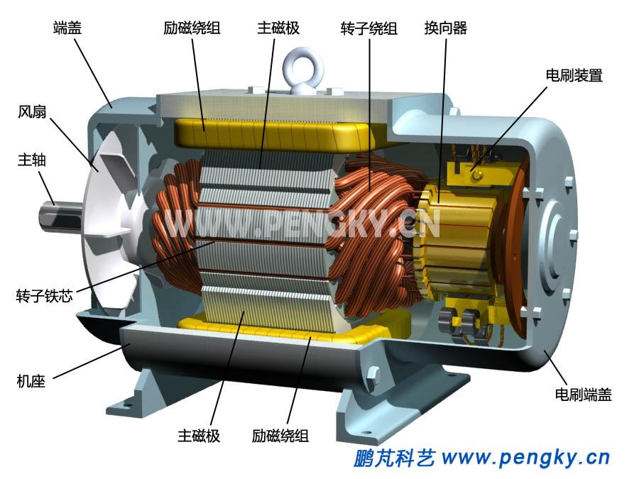 在直流电动机模型课件中已对直流电动机原理与基本结构作了介绍,这里用一台直流电动机模型来介绍它的具体结构。 电动机模型的磁路如图1所示,两个主磁极安装在机座上组成定子,机座也叫磁轭,是主磁极磁力线的通路,两个磁极中间是转子。磁极、磁轭与转子都是用导磁良好的材料制成,主磁极的励磁绕组产生电机的磁场,图中浅蓝色箭头线表示磁力线走向。