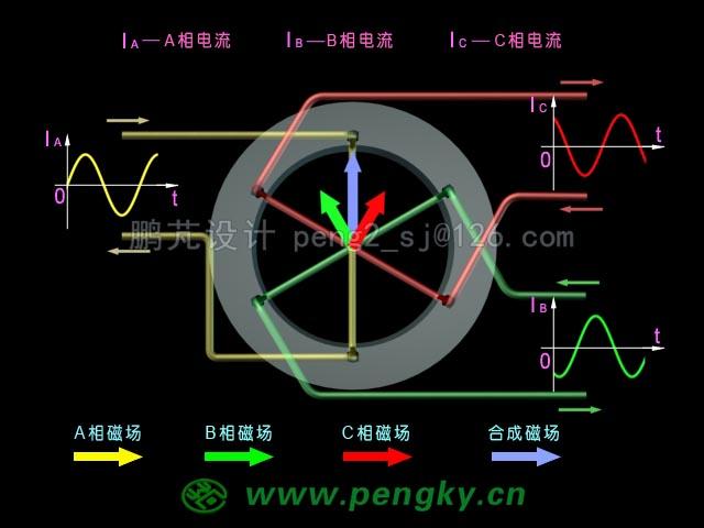 在三个线圈通上三相交流电后,在定子铁芯中间会形成一个旋转磁场,下图展示三相交流电与旋转磁场的动画截图。在A相线圈端口输入的是A相电流IA,在端口有箭头标明电流的方向;在B相线圈端口输入的是B相电流IB,在端口有箭头标明电流的方向;在C相线圈端口输入的是C相电流IC,在端口有箭头标明电流的方向。在定子铁芯中间有A相电流形成的黄色磁场箭头,其长度代表磁场强度,指向为磁场的方向;同样绿色与红色箭头分别代表B相与C相的磁场强度与方向;紫蓝色的箭头是A、B、C三相的合成磁场,其长度代表磁场强度,指向为磁场的方向。在