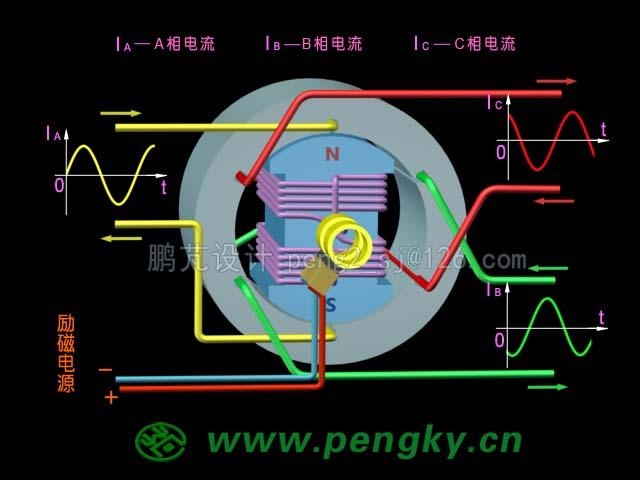 许多场合需用低转速,大力矩输出的交流同步电动机,此时的电机多做成大直径的多极电机形式,定子绕组产生多对磁极旋转磁场,转子采用多对凸极结构。下图是一个3对磁极同步电动机模型示意图,定子有3个3相绕组,转子有3对(6个)凸极,转速为每分钟1000转。
