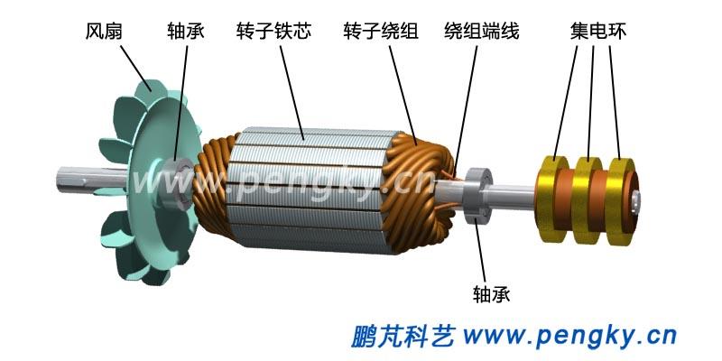 电机转子绕线图; 绕线转子感应电动机结构;