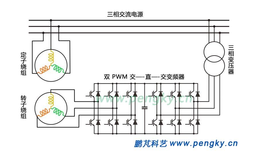 交—直—交变频器对绕线转子感应电动机的控制原理请