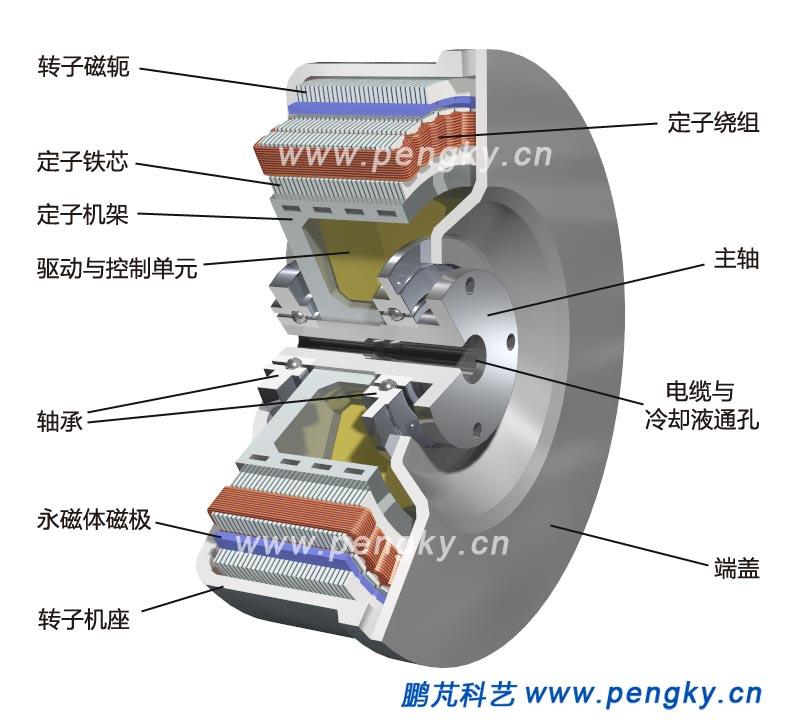 分数槽集中绕组轮毂电机-电动汽车电机-鹏芃科艺