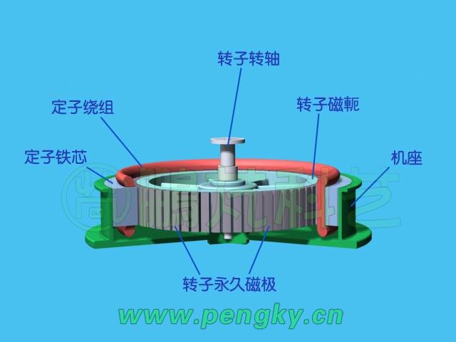 图1是一个直驱式永磁内转子发电机模型,是多极发电机,采用内转子结构