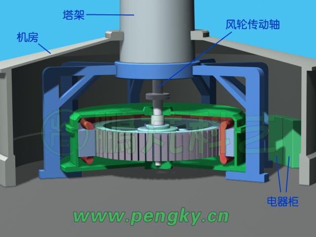 发电机采用薄盘式永磁发电机