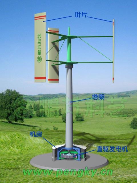 几幅图中介绍这种直驱式垂直轴风力发电机的基本结构