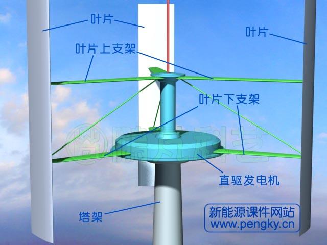 微型垂直轴风力发电机这种结构比较适用
