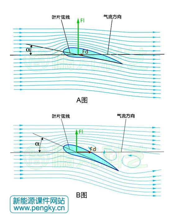 风力机空气动力学基础知识