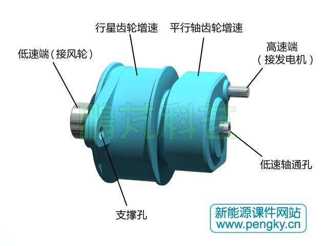 """关于齿轮箱的结构参见""""风力发电机的齿轮箱(1)与""""风力发电机的齿轮箱"""