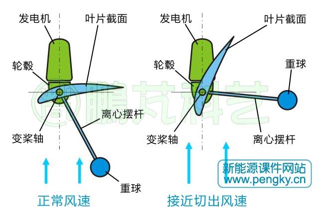 风力机调速方式-水平轴风力发电机-鹏芃科艺