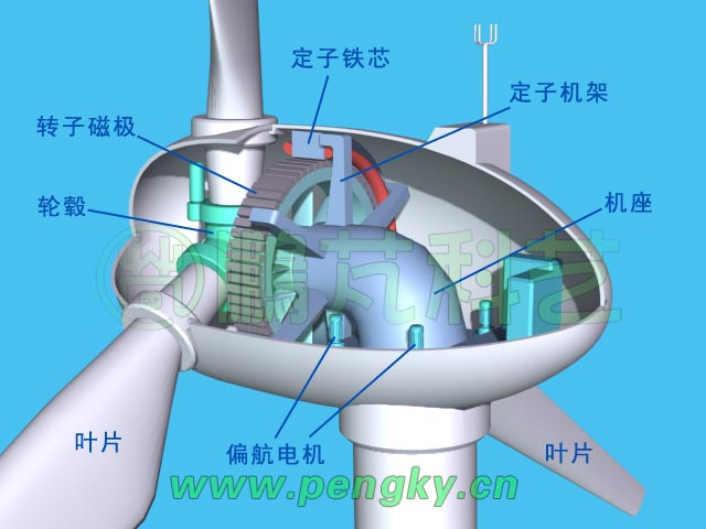 这就是一个直驱式风力发电机的基本结构