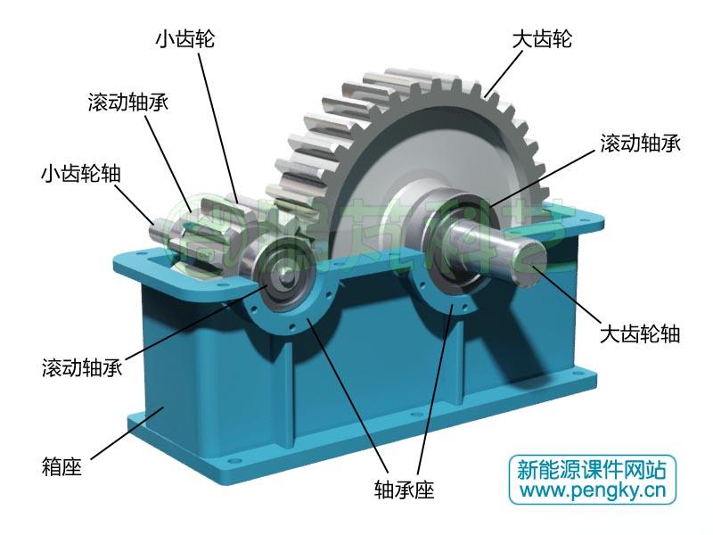 齿轮箱是风力发电机的重要组成部分,在风力发电机中应用着多个齿轮箱,主要有风力机增速齿轮箱,偏航驱动电机齿轮箱,变桨驱动电机齿轮箱三种。 由于风力机风轮转速较低,小型风力机转速每分钟最多几百转,大中型风力机转速约每分钟几十转甚至十几转。而普通发电机转速高,二极三相交流发电机转速约每分钟3000转,四极三相交流发电机转速约每分钟1500转,六极三相交流发电机转速约每分钟1000转,这么大的转速差别,风轮只有通过齿轮箱增速才能使发电机以额定转速旋转,增速比一般为几十倍至一百多倍。目前大多数风力机采用齿轮箱增速,
