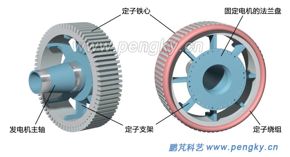 永磁外转子直驱发电机模型 2高清图片