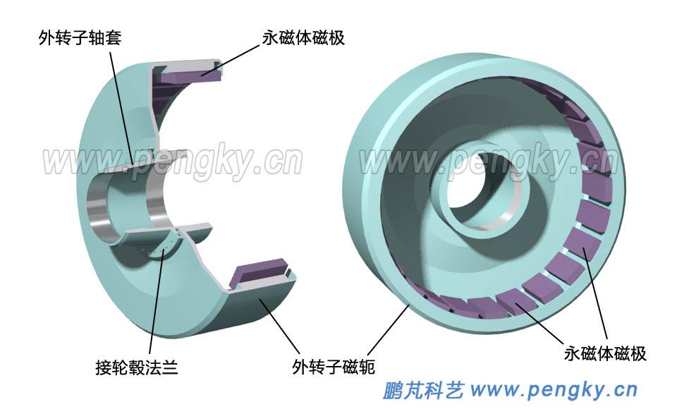 圖11是一個外轉子直驅式永磁風力發電機組的結構