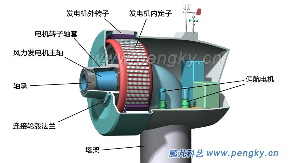 外转子直驱式发电机