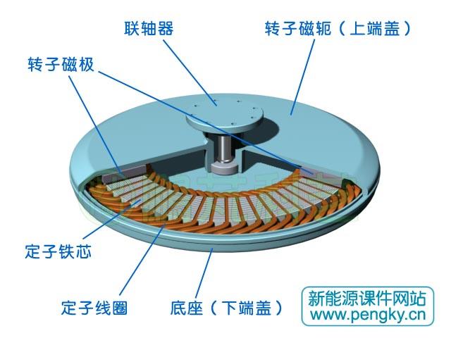 薄盘式多极永磁发电机相对前两种盘式发电机要更薄些,以适应垂直轴风力发电机低风阻的要求。该发电机由盘式定子与盘式转子轴向排列而成,下面通过一个薄盘式多极发电机模型来介绍其结构。图1是盘式定子铁芯,在一侧盘面上有均匀排列的嵌线槽。